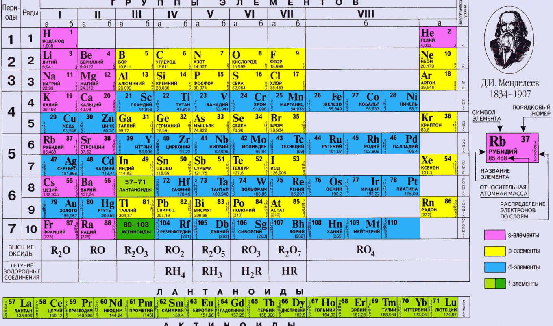 таблица, менделеев, менделеева, переодическая, картинка, элементов, периодическая, металлы, химии,