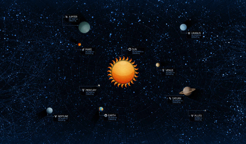 солнечный, system, биг, click, взгляд, космос, size,